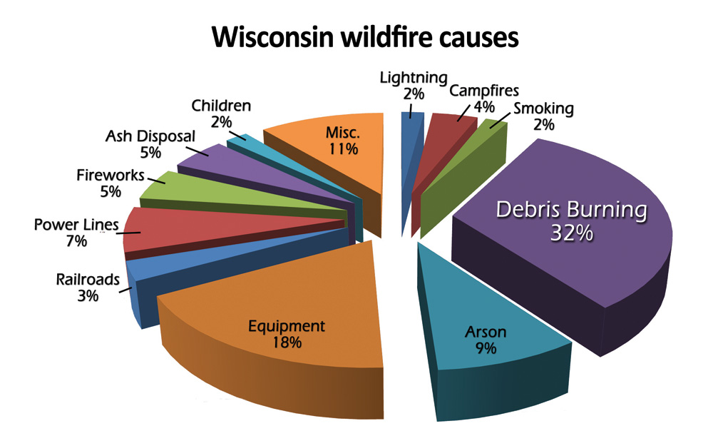 causes of wildfires The causes and effects of wildfires and how people prepare for and respond to them.